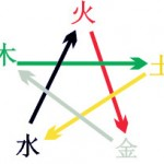 cycle de controle